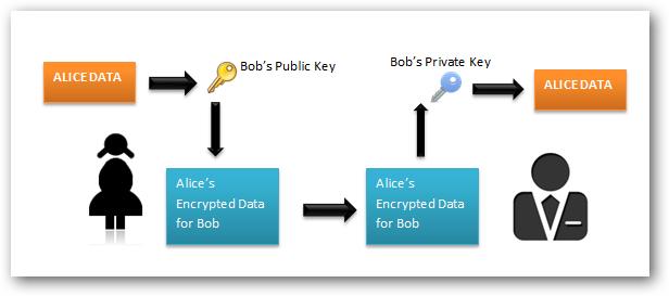 Шифрования, также известных как алгоритмы с открытым ключом